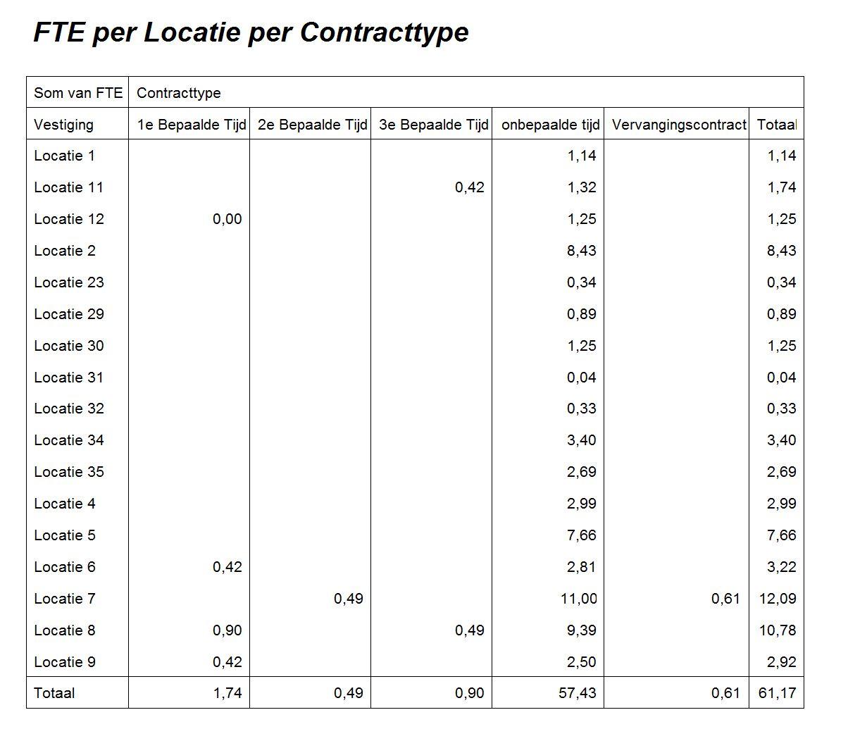 FTE per Locatie, per contracttype (Draaitabel)